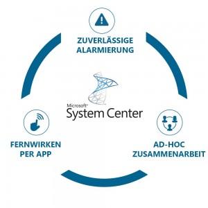 circle_SystemCenter Derdack