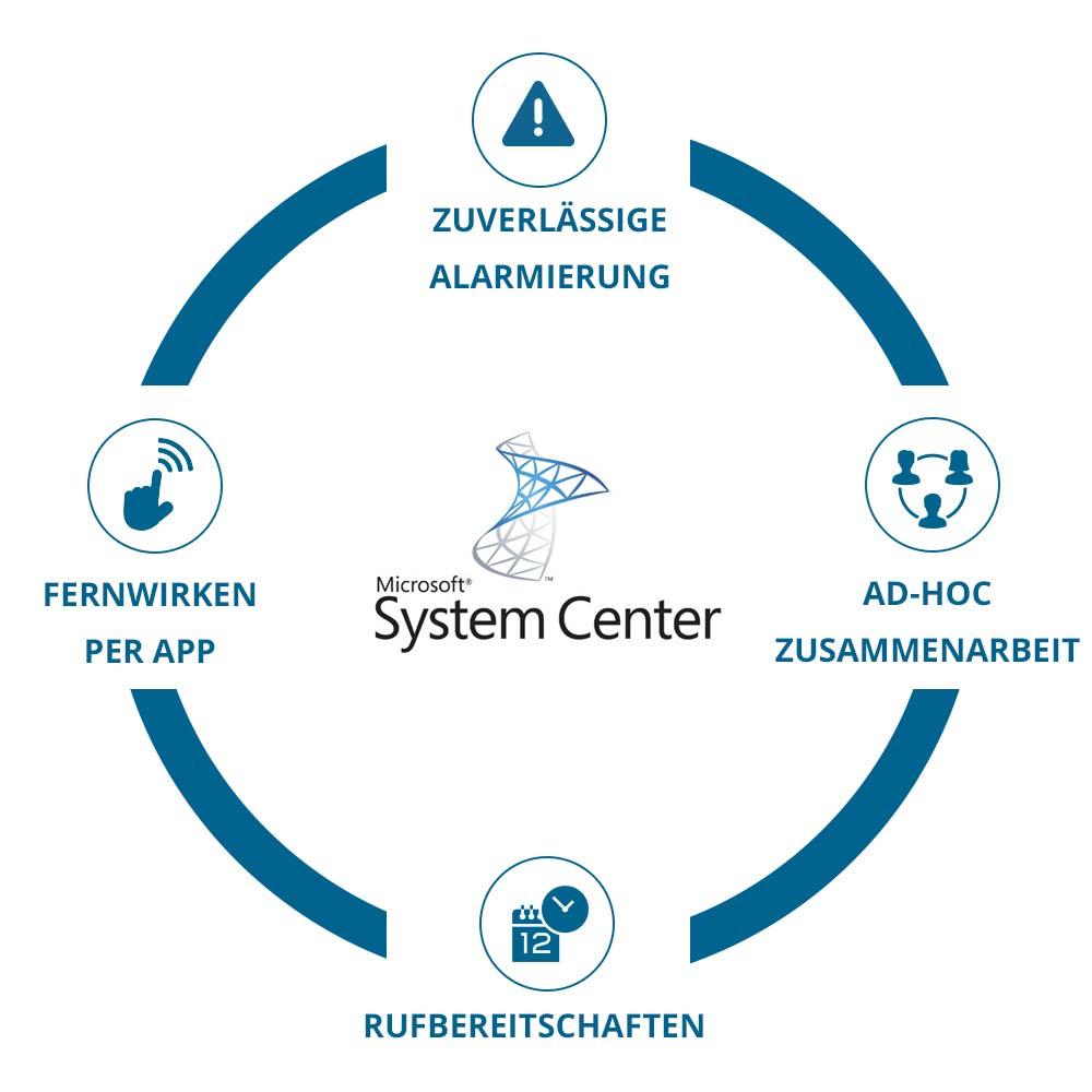 EnterpriseAlert Infografik - SystemCenter