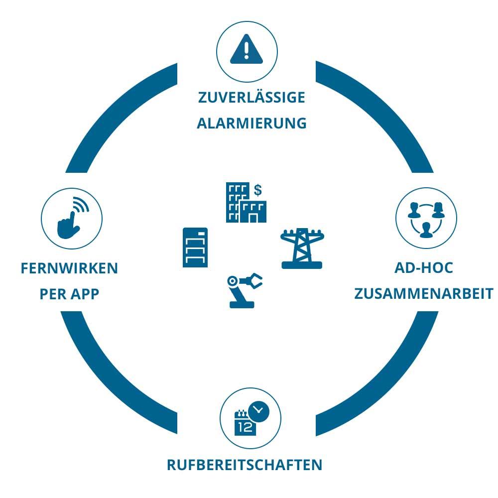 EnterpriseAlert Infografik - Mobile
