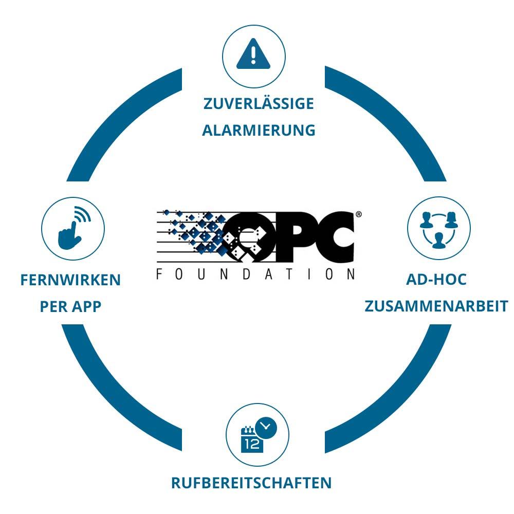 EnterpriseAlert Infografik - OPC