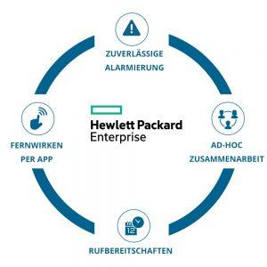 EnterpriseAlert Infografik - HPE