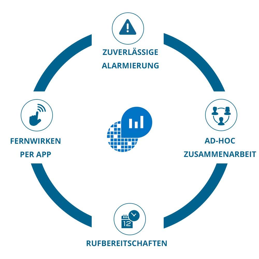 EnterpriseAlert Infografik - OMS