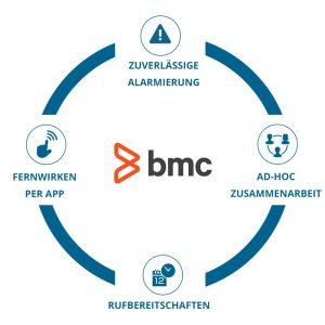 EnterpriseAlert Infografik - BMC