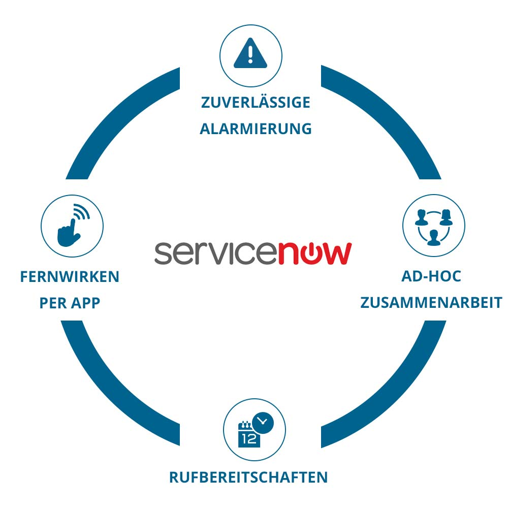 EnterpriseAlert Infografik - Service Now