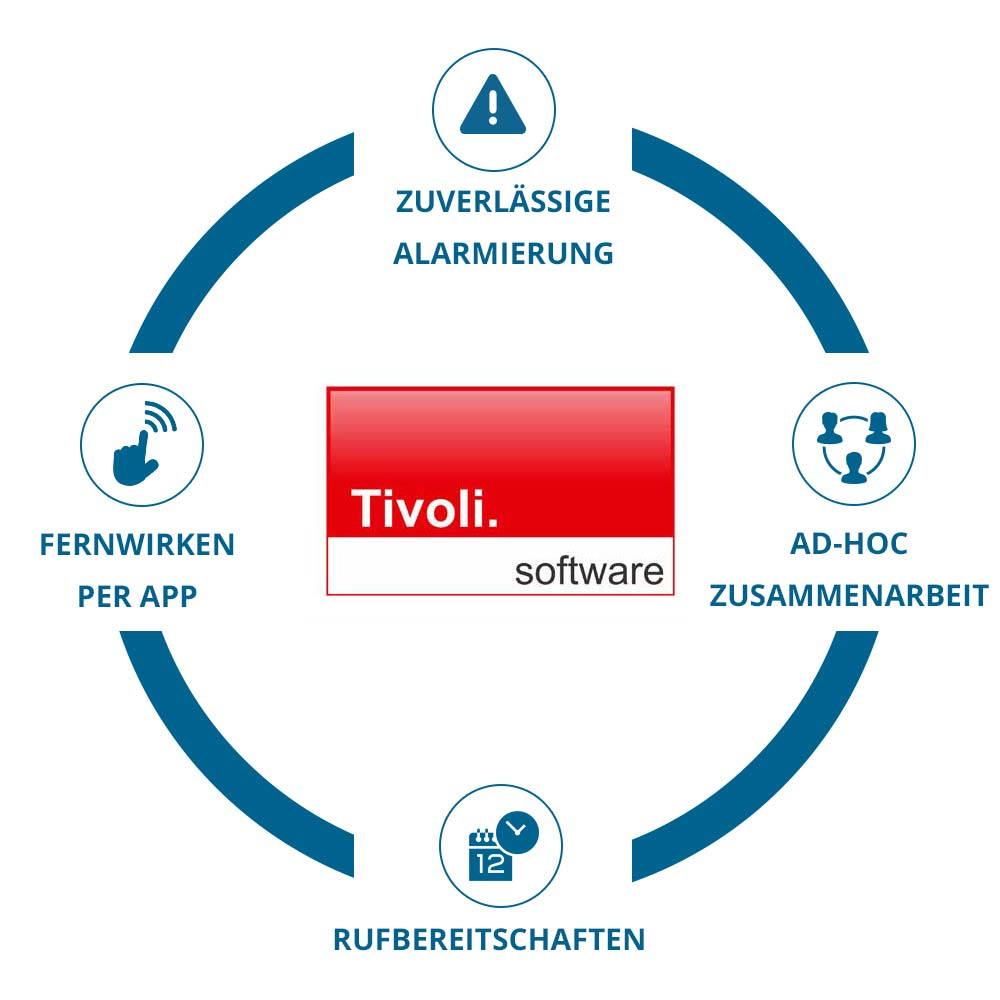 EnterpriseAlert Infografik - Tivoli