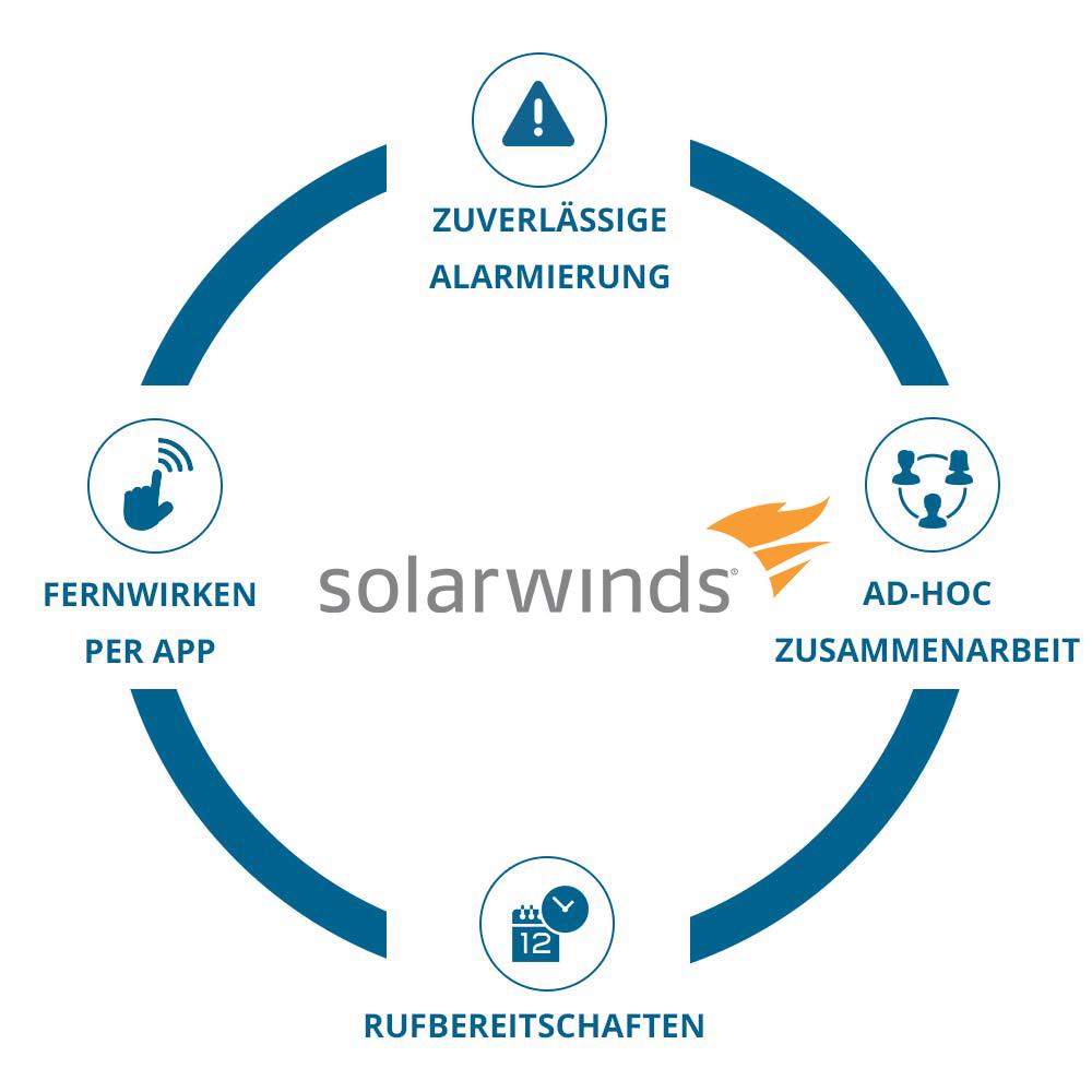 quad_circle_solarwinds_de