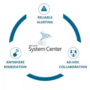 Derdack Microsoft System Center