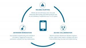 Alert Notifications Infografik