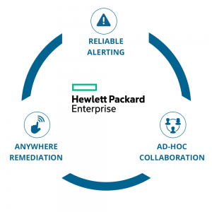 Derdack - Integration with HPE Software