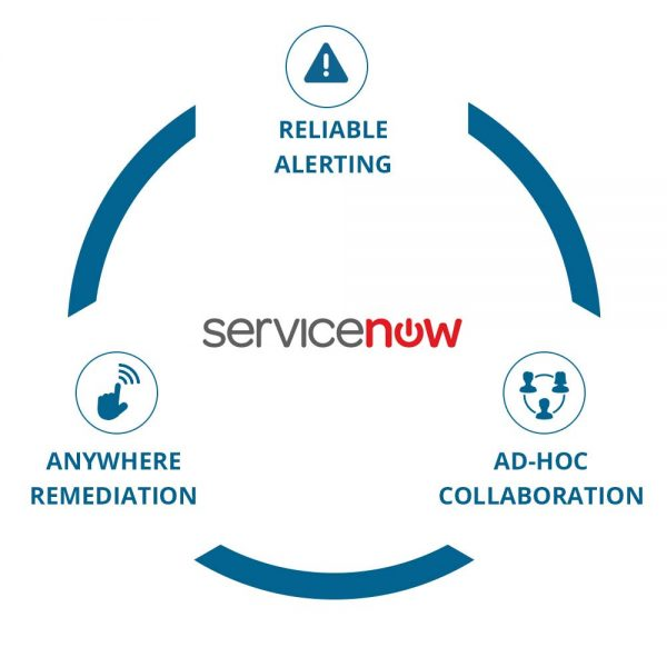 Derdack - Integration with ServiceNow