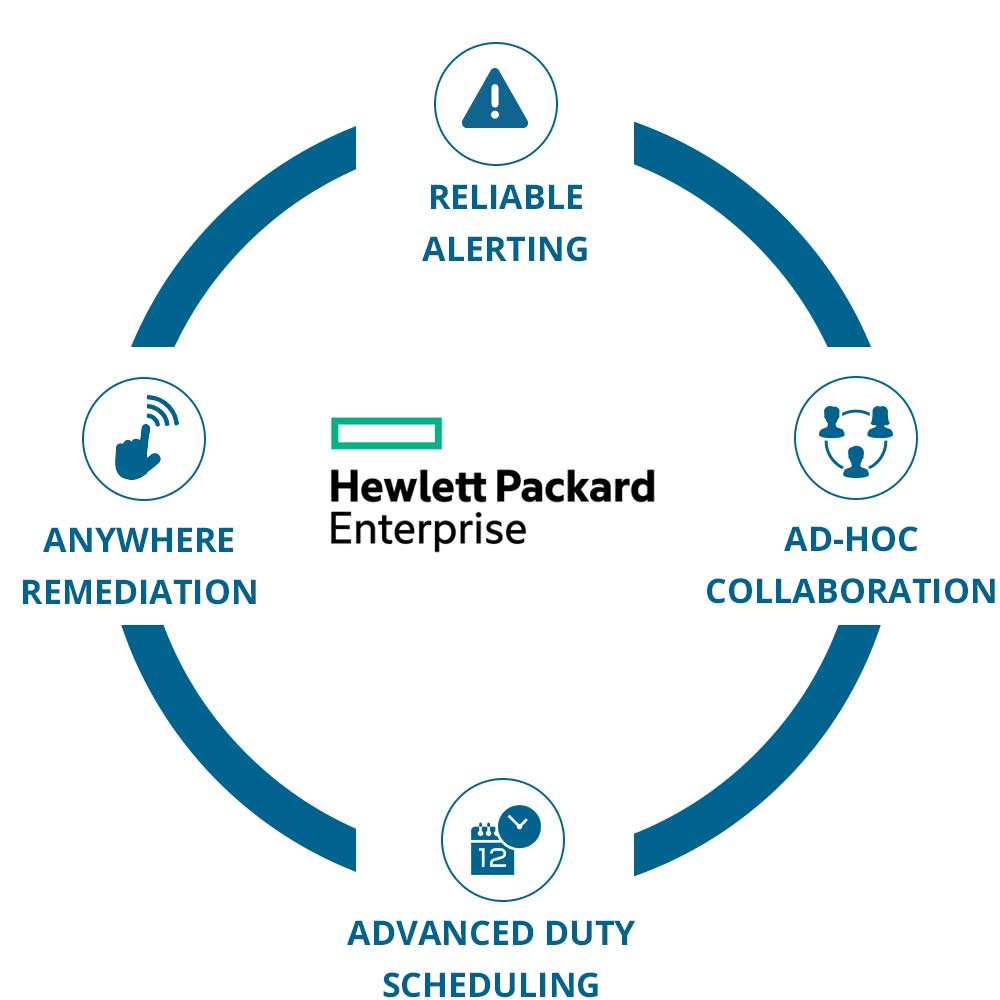 EnterpriseAlert Circle - HPE Software