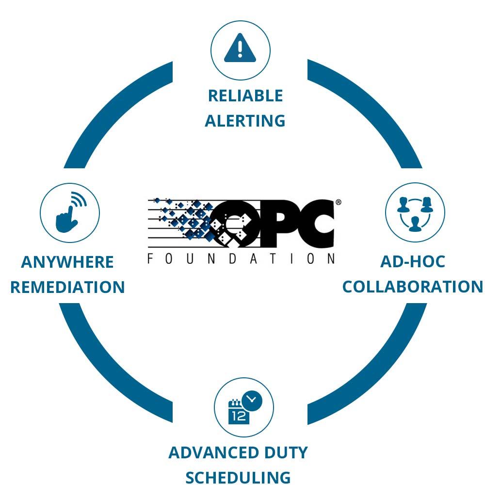 EnterpriseAlert Circle - OPC Software