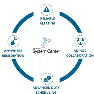 EnterpriseAlert Circle - SystemCenter Software