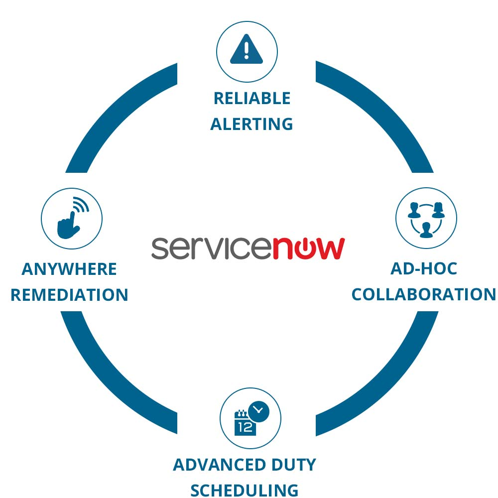 EnterpriseAlert Circle - ServiceNow Software