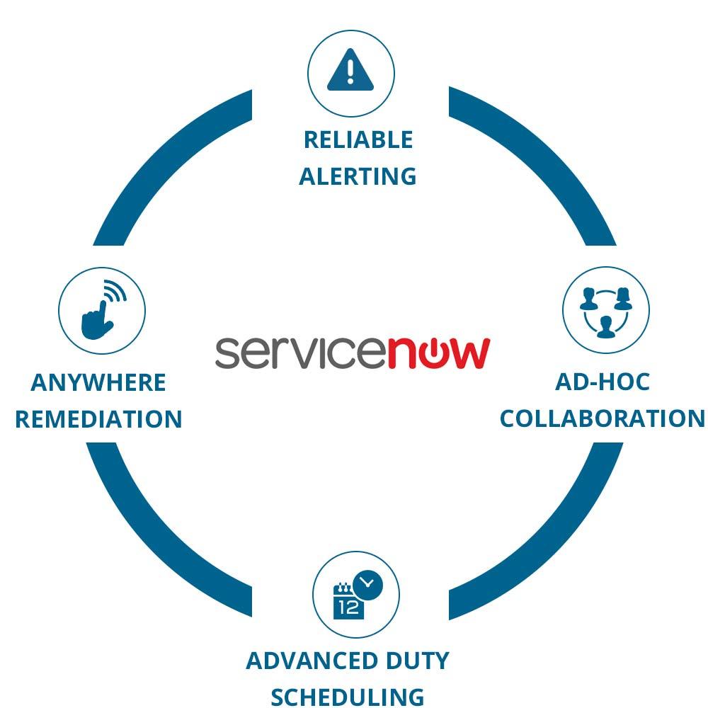 EnterpriseAlert Circle - ServiceNow Software