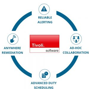EnterpriseAlert Circle - Tivoli Software