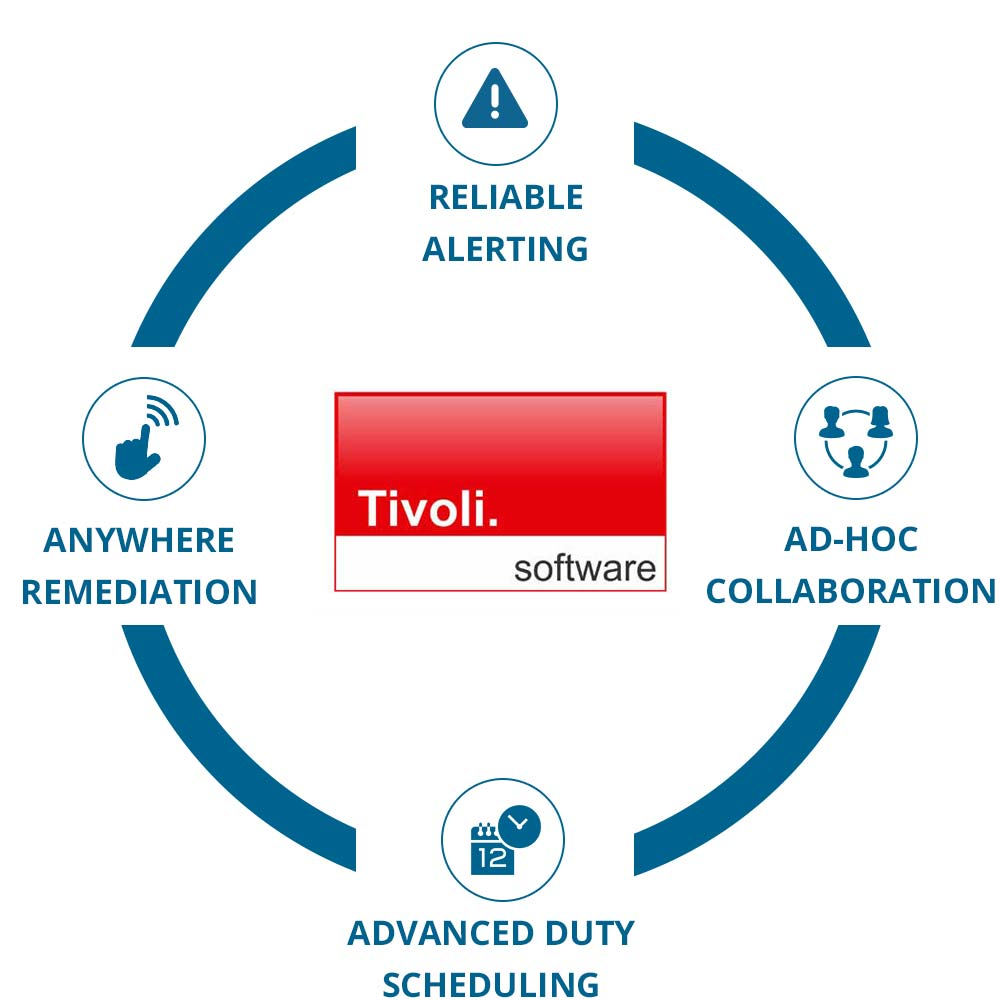 EnterpriseAlert Circle - Tivoli Software