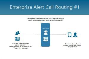 Enterprise Alert Call Routing #1