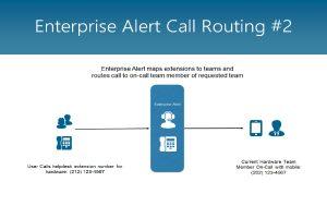 Enterprise Alert Call Routing #2