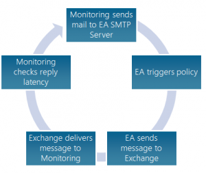 Monitoring Enterprise Alert
