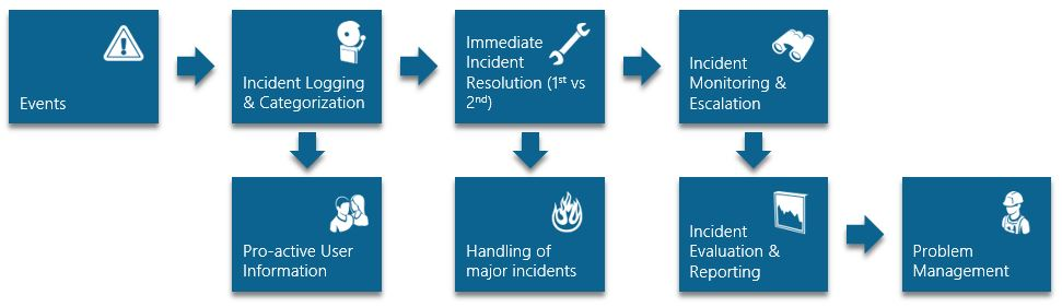 ITIL Incident Management (simplified process)