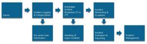 ITIL Incident Management