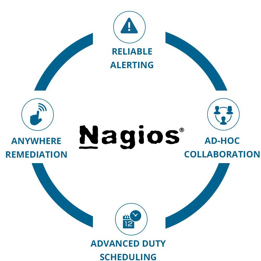 circle_quad_nagios