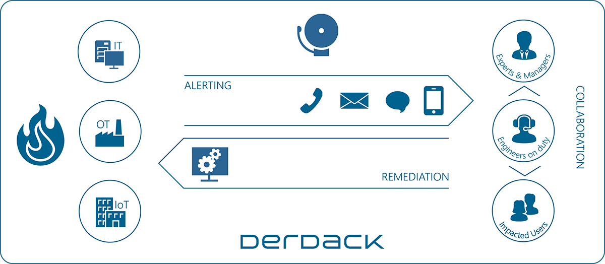 Enterprise Alert Functional Drawing