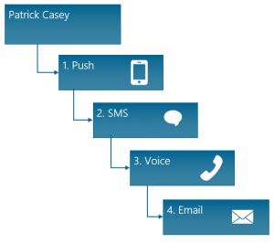 Alert Escalation - Communication Channel Sequence