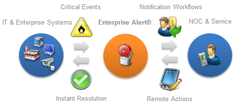 Remote runbook automation execution with Enterprise Alert